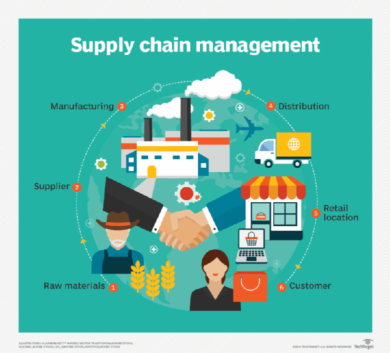 supply chain - reverse factoring