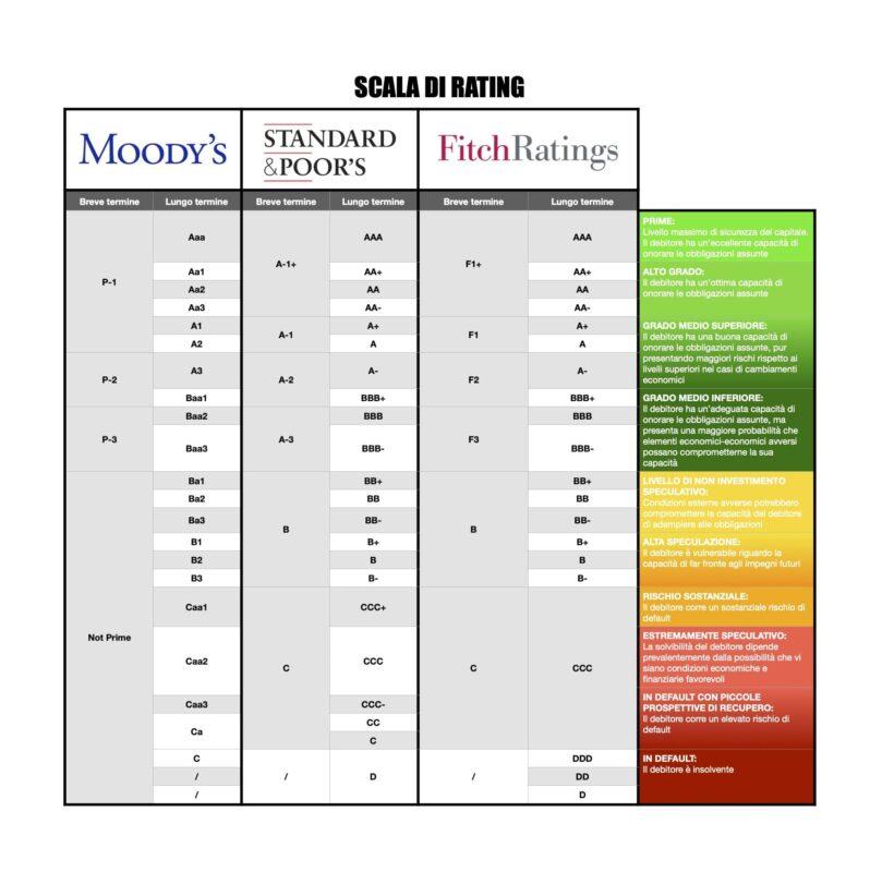 scala di rating