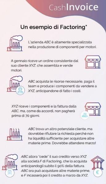 contratto di factoring
